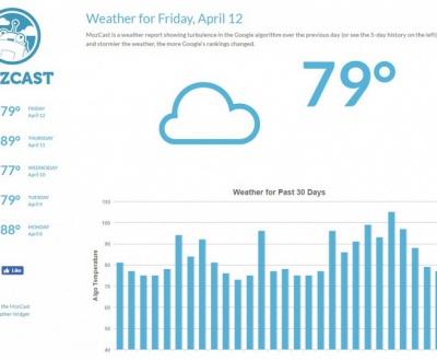 Google Weather Forecasts