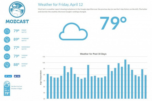 Google Weather Forecasts